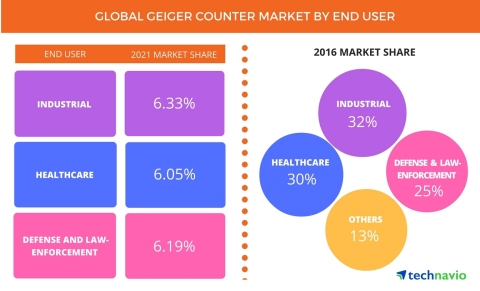 Technavio has published a new report on the global Geiger counter market from 2017-2021. (Graphic: Business Wire)