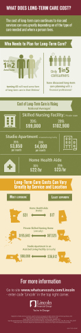 What Care Costs -- The cost of long-term care continues to rise and services can vary greatly depending on of the type of care needed (Graphic: Business Wire)