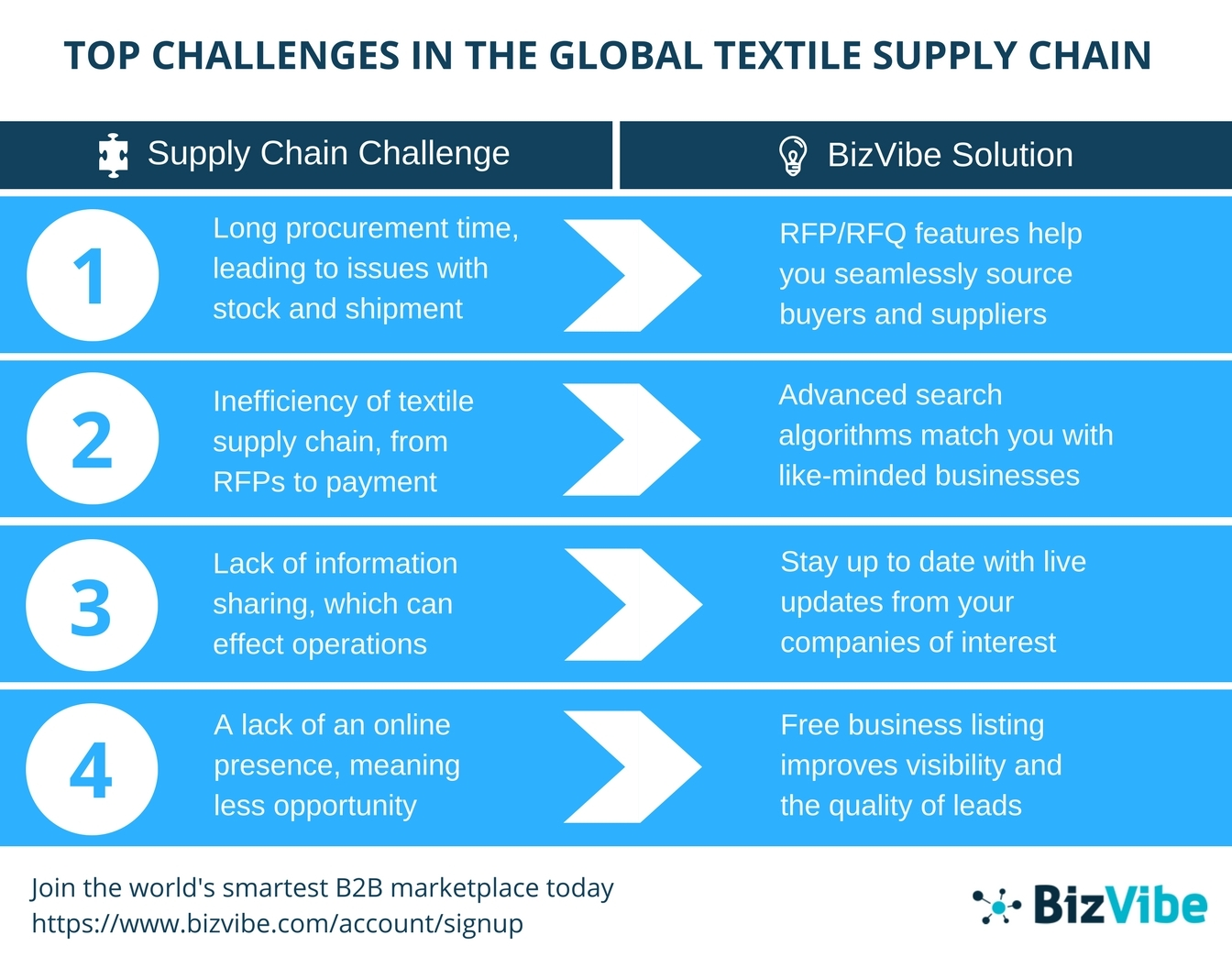 Top textile supply chain challenges from BizVibe. (Graphic: Business Wire)