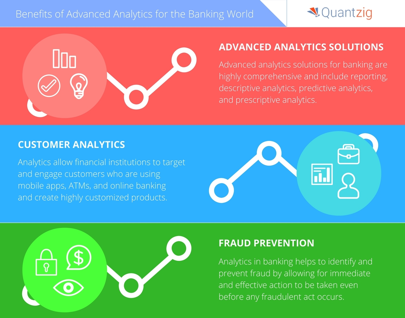 Advanced analytics are reshaping the banking world. (Photo: Business Wire)