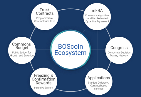 BlockchainOS, a blockchain technology company in Korea, announced the ICO (Initial Coin Offering) of BOScoin from April 17th, 2017 to May 31st, 2017. BOScoin, the first global cryptocurrency issued in Korea, is a cryptocurrency that utilizes the blockchain, ontology language, and timed automation technologies to solve persistent issues in decentralized systems. BOScoin, Trust Contracts and the Congress Network operate on top of the alternative blockchain called OWLchain. By the OWLchain's integration of ontology language and timed automata into blockchain, the BOScoin and Trust Contracts will serve as digital currency and smart contract with inherent security assurance. And governance through the Congress Network ensures that adequate proposals on blockchain will be discussed and applied within desired time. (Graphic: Business Wire)