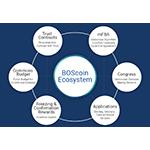 """韩国区块链专业技术公司区块链OS(http://blockchainos.org) 发表称:在2017年4月17日~ 5月31日期间将首次公开发行BOScoin ICO(Initial Coin Offering)。 BOScoin是首次在韩国发行的加密货币,是为解决分散化系统固有问题而活用区块链、 Ontology 语言 、时间限制自动处理技术的加密货币。 BOScoin货币被称为""""BOScoin""""。BOScoin区块链上的签约被称为""""Trust Contracts"""",决定意思系统被称为""""议会网络""""。BOScoin、Trust Contracts以及议会网络将在被称为OWLchain的替代性区块链上启动。 (图示:美国商业资讯)"""
