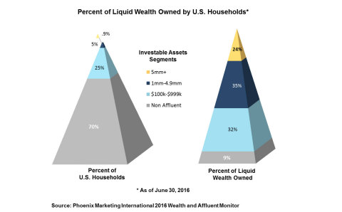 Top 1 Percent of Wealthiest U.S. Households Holds 24 Percent of Liquid Wealth (Graphic: Business Wire)