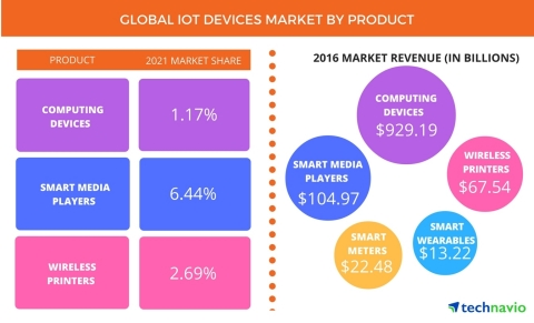 Technavio has published a new report on the global internet of things (IoT) devices market from 2017-2021. (Graphic: Business Wire)