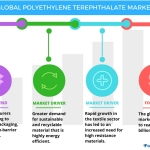 Technavio has published a new report on the global PET market from 2017-2021. (Graphic: Business Wire)