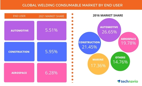 Technavio has published a new report on the global welding consumables market from 2017-2021. (Graphic: Business Wire)