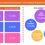 Technavio has published a new report on the global automotive exhaust gas sensors market from 2017-2021. (Graphic: Business Wire)