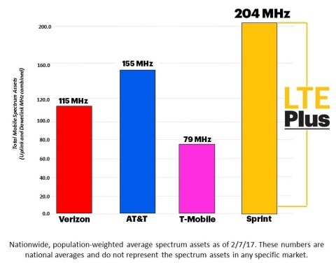 Spectrum Chart (Graphic: Business Wire)