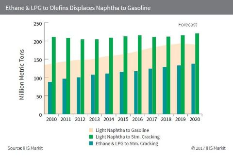 Ethane & LPG to Olefins Displaces Naphtha to Gasoline (Graphic: Business Wire)