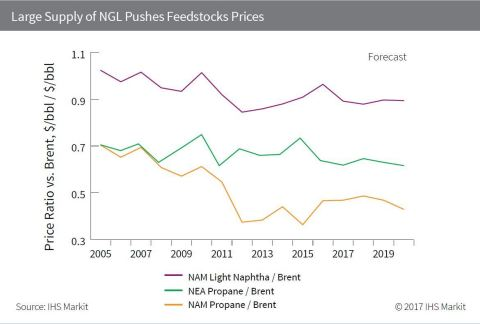 Large Supply of NGL Pushes Feedstocks Prices (Graphic: Business Wire)