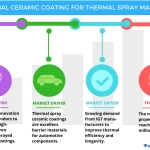 Technavio has published a new report on the global ceramic coating for thermal spray market from 2017-2021. (Graphic: Business Wire)