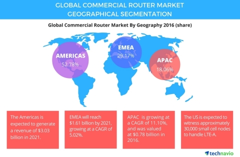 Technavio has published a new report on the global commercial router market from 2017-2021. (Graphic: Business Wire)