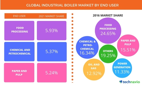 Technavio has published a new report on the global industrial boiler market from 2017-2021. (Graphic: Business Wire)