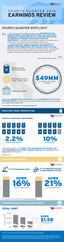 CRC 4Q16 Earnings Infographic (Graphic: Business Wire)