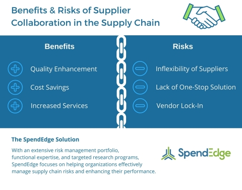 SpendEdge offers supply chain risk assessment services. (Graphic: Business Wire)