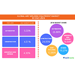Global Arc Welding Equipment Market Driven by Swiftly Growing End-user Industries in APAC: Technavio