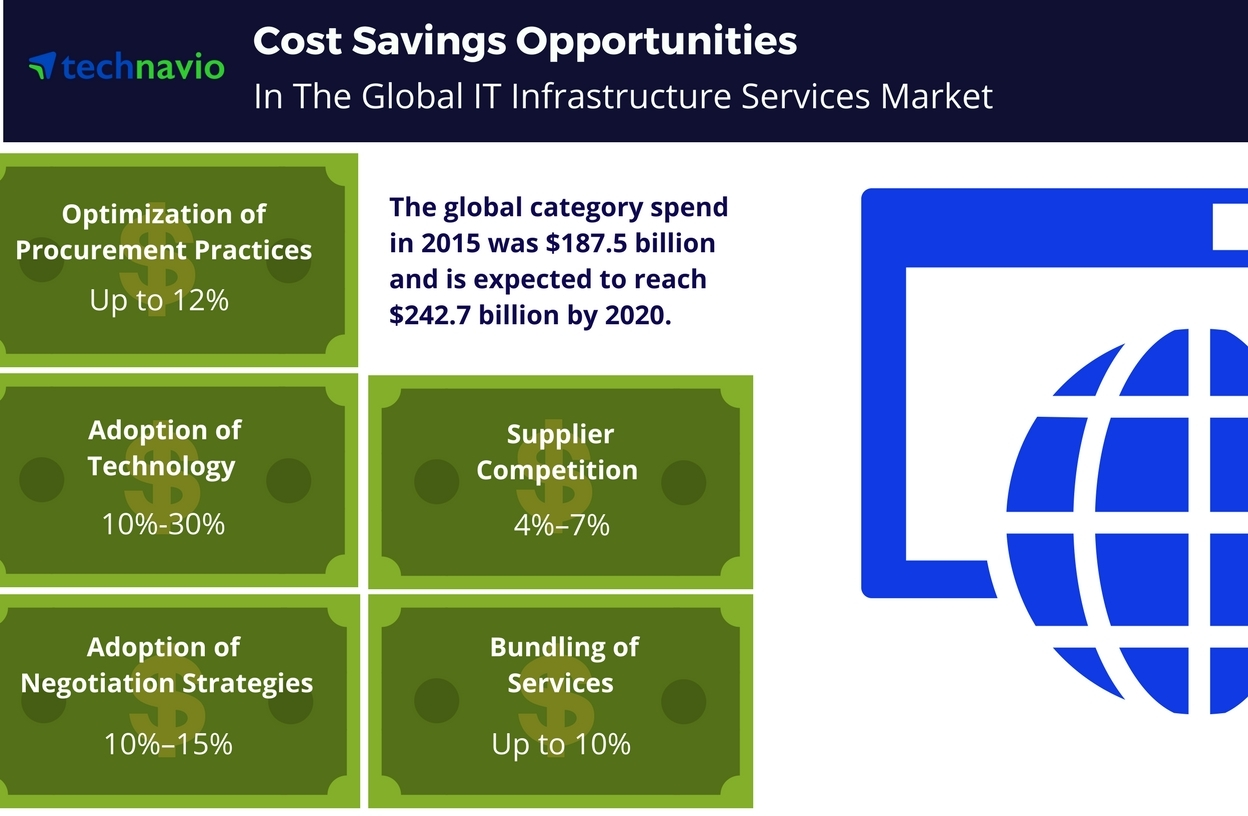 Technavio has published a new report on the global IT infrastructure services market from 2016-2020. (Photo: Business Wire)