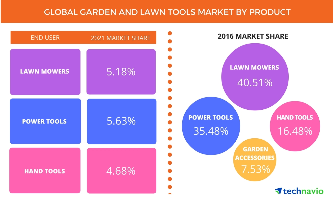 Technavio has published a new report on the global garden and lawn tools market from 2017-2021. (Graphic: Business Wire)