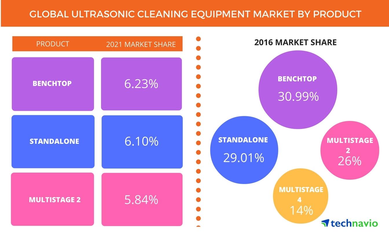 Light Industrial Ultrasonic Cleaner Kemet