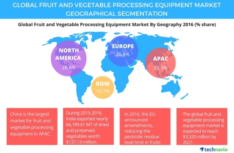 Technavio has published a new report on the global fruit and vegetable processing equipment market from 2017-2021. (Graphic: Business Wire)