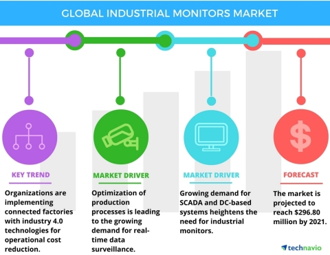 Technavio has published a new report on the global industrial monitors market from 2017-2021. (Graph ...