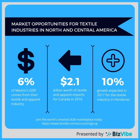 Overview for the textile industries in Canada, Mexico and Honduras. (Graphic: Business Wire)