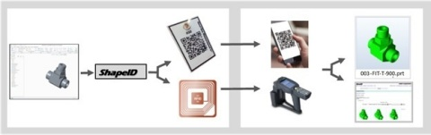 Figure1: Starting from a CAD model, the iSEEK Corporation ShapeID is extracted based on the geometry and then embedded into a QR label or a RFID to be scanned for triggering a shape search. (Graphic: Business Wire)