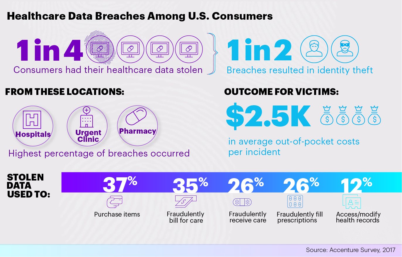One in Four US Consumers Have Had Their Healthcare Data