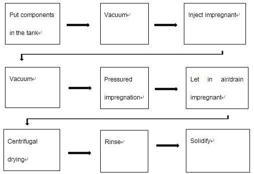 Graph 1.Vacuum pressure impregnation process (Graphic: Business Wire)