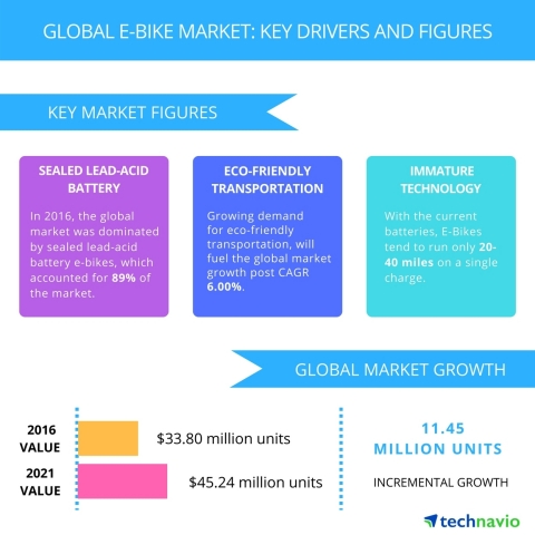 Technavio has published a new report on the global e-bike market from 2017-2021. (Graphic: Business Wire)