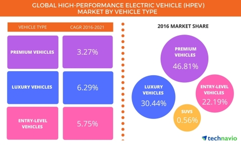 Technavio has published a new report on the global high-performance electric vehicle market from 2017-2021. (Graphic: Business Wire)