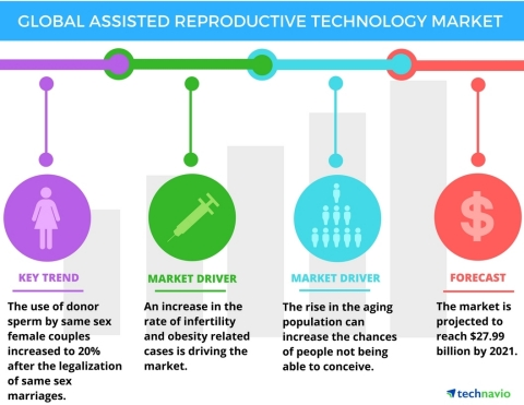 Technavio has published a new report on the global assisted reproductive technology market from 2017-2021. (Graphic: Business Wire)