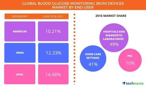 Technavio has published a new report on the global blood glucose monitoring (BGM) devices market from 2017-2021. (Graphic: Business Wire)