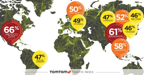TomTom today released the results of the TomTom Traffic Index 2017, the annual report detailing the cities around the world with the most traffic congestion. Mexico City once again takes the top spot with drivers in the Mexican capital expecting to spend an average of 66% extra travel time stuck in traffic anytime of the day. (Graphic: Business Wire)