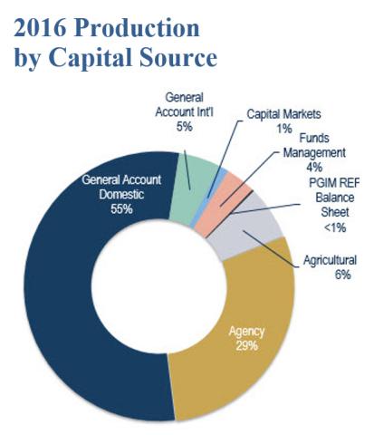 PGIM Real Estate Finance increases appetite for financing to $15 billion in 2017 after lending $13.9 billion in 2016.