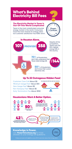 Infographic: what's behind electricity bill fees? (Graphic: Business Wire)