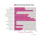 Texas energy market fees. (Graphic: Business Wire)