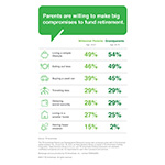 Parents and Grandparents Retirement Survey infographic (Graphic: TD Ameritrade).