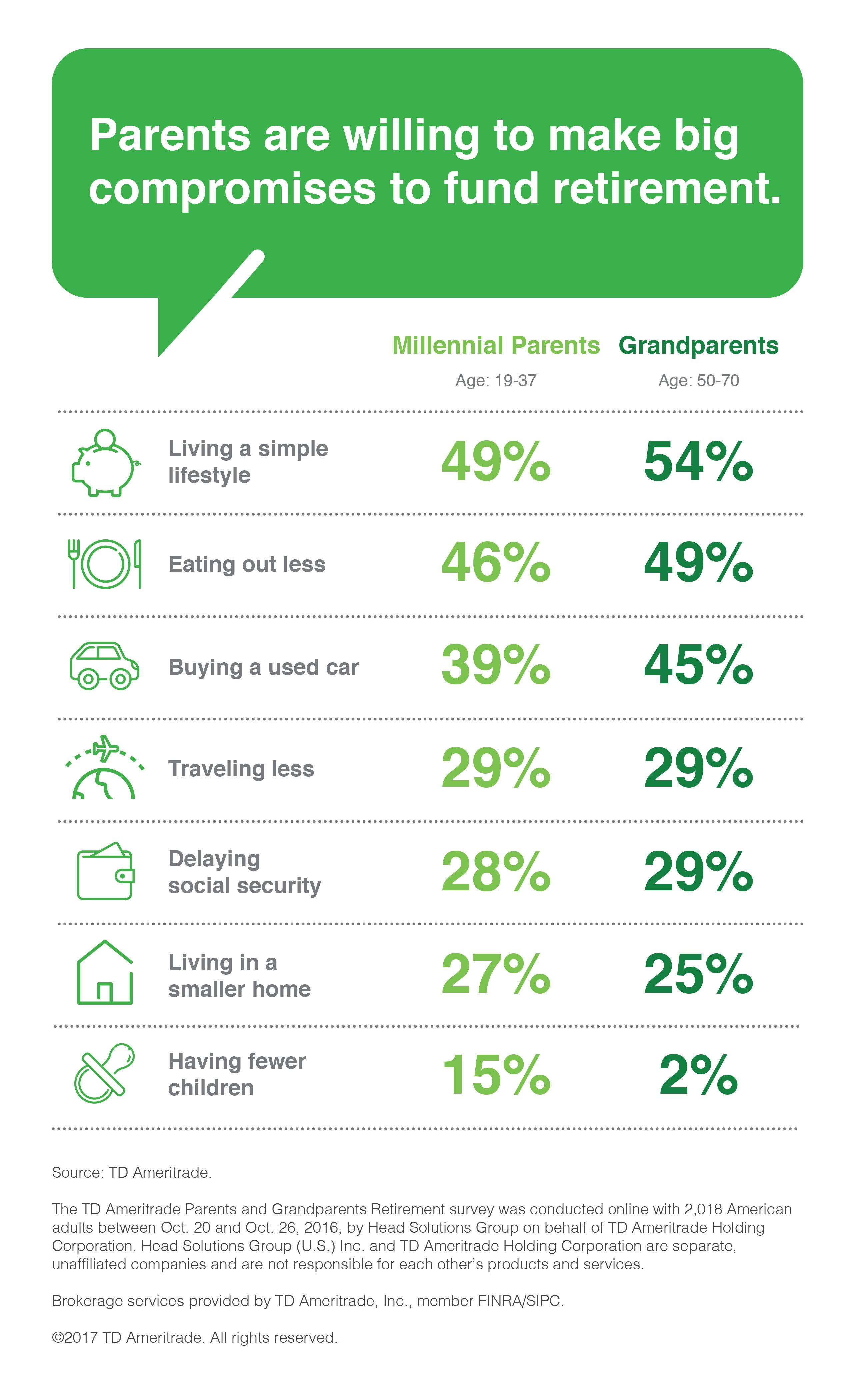 Parents and Grandparents Retirement Survey infographic (Graphic: TD Ameritrade).