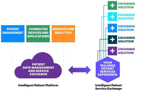 Accenture Intelligent Patient Service Exchange: A digital marketplace of third-party technology solutions available to life sciences companies to enhance patient support and improve the overall patient treatment experience. (Graphic: Business Wire)