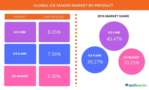 Technavio has published a new report on the global ice maker market from 2017-2021. (Graphic: Business Wire)