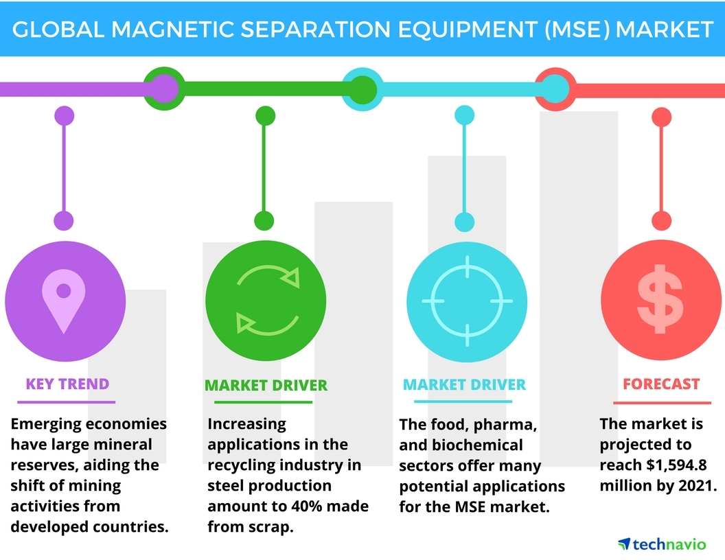 Technavio has published a new report on the global magnetic separation equipment market from 2017-2021. (Graphic: Business Wire)
