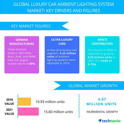 Technavio has published a new report on the global luxury car ambient lighting system market from 2017-2021. (Graphic: Business Wire)