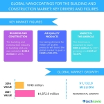 Technavio has published a new report on the nanocoatings market for the building and construction industry from 2017-2021. (Graphic: Business Wire)