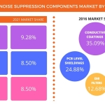 Technavio has published a new report on the global noise suppression components market from 2017-2021. (Graphic: Business Wire)
