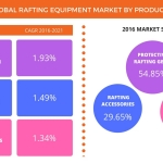 Technavio has published a new report on the global rafting equipment market from 2017-2021. (Graphic: Business Wire)