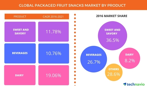 Technavio has published a new report on the global packaged fruit snacks market from 2017-2021. (Graphic: Business Wire)