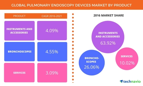 Technavio has published a new report on the global pulmonary endoscopy devices market from 2017-2021. (Graphic: Business Wire)