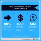 Several textile and apparel markets in Africa are on the rise. (Graphic: Business Wire)