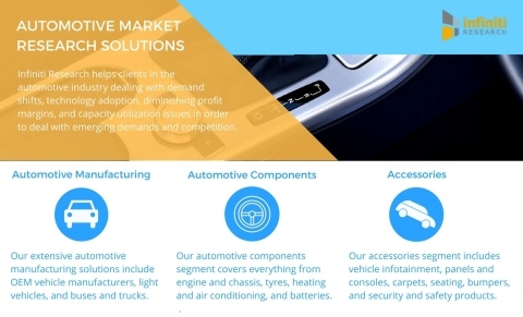 Infiniti Research offers a variety of automotive industry market intelligence solutions. (Graphic: Business Wire)